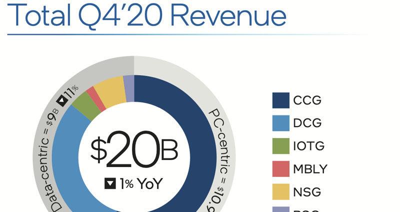 Intel Q4 revenue