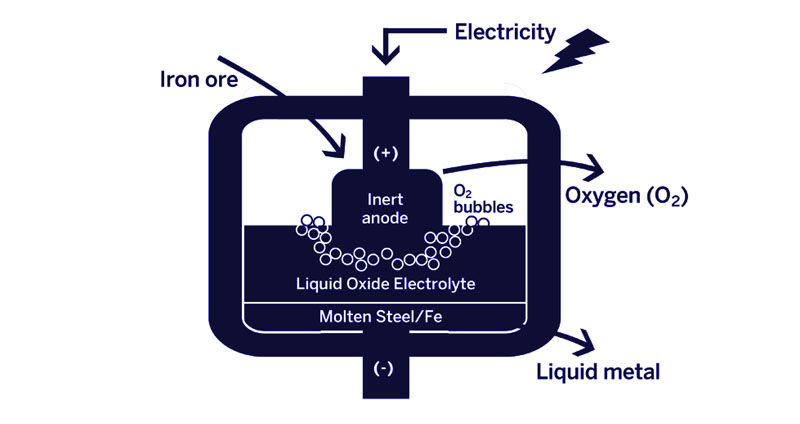 carbon dioxide free production technology for steel